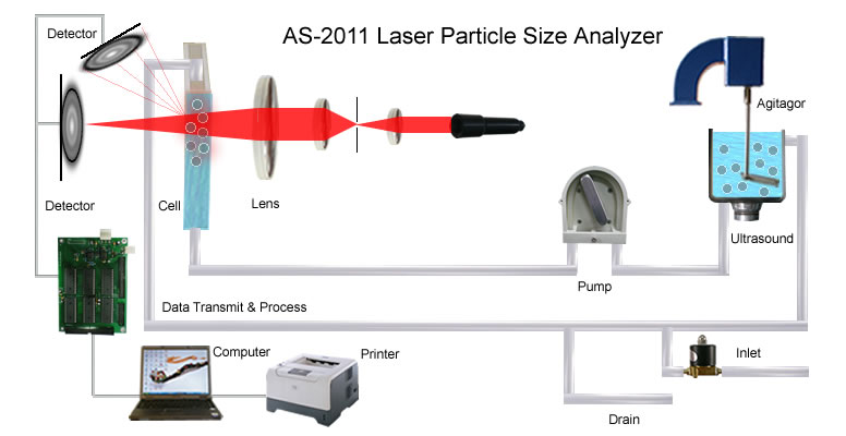 Particle Size Analyzer Dispersing Unit Principle