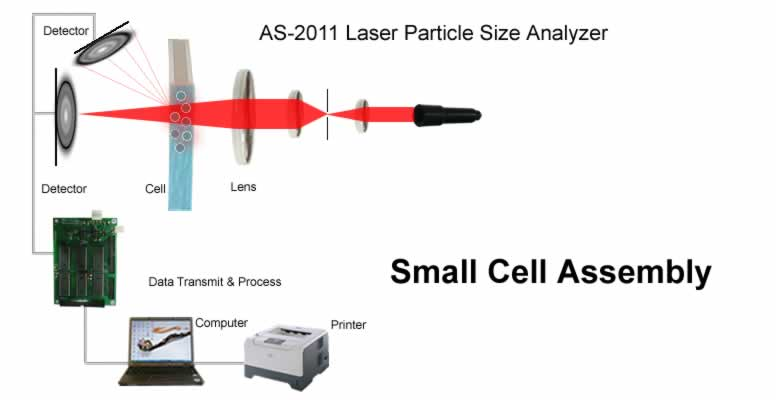 Particle Size Analyzer Laser Diffraction Principle
